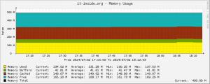 003_ram monitoring