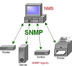 0_0_SNMP-Managementkonsole