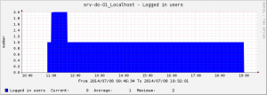 20140708_graph_logged_in_users