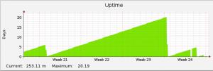 20140708_system uptime